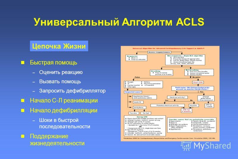 Универсальный Алгоритм ACLS Быстрая помощь – Оценить реакцию – Вызвать помощь – Запросить дефибриллятор Начало С-Л реанимации Начало дефибрилляции – Шоки в быстрой последовательности Поддержание жизнедеятельности Цепочка Жизни