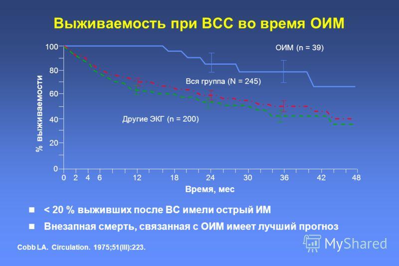 Выживаемость при ВСС во время ОИМ < 20 % выживших после ВС имели острый ИМ Внезапная смерть, связанная с ОИМ имеет лучший прогноз Cobb LA. Circulation. 1975;51(III):223. 100 80 60 40 20 024612182430364248 Время, мес Другие ЭКГ (n = 200) Вся группа (N