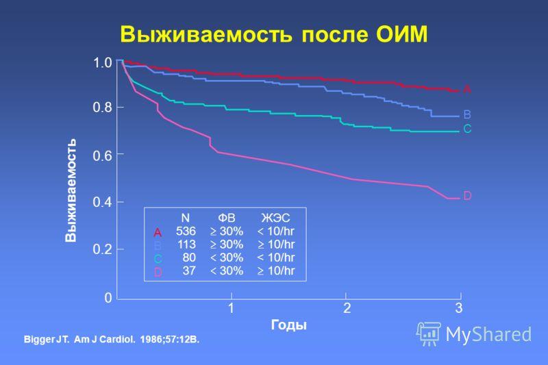Выживаемость после ОИМ Bigger JT. Am J Cardiol. 1986;57:12B. 321 0 ABCDABCD 0.4 0.6 0.8 1.0 Выживаемость N 536 113 80 37 ФВ 30% ЖЭС 10/hr < 10/hr 10/hr 0.2 Годы A B C D