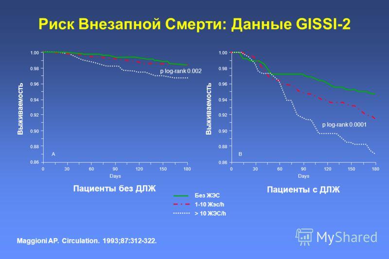 Риск Внезапной Смерти: Данные GISSI-2 Пациенты без ДЛЖ Maggioni AP. Circulation. 1993;87:312-322. Пациенты с ДЛЖ Без ЖЭС 1-10 Жэс/h > 10 ЖЭС/h 0.86 A 0.88 0.90 0.92 0.94 0.96 0.98 1.00 0306090120150180 Days Выживаемость p log-rank 0.002 0.88 0.90 0.9