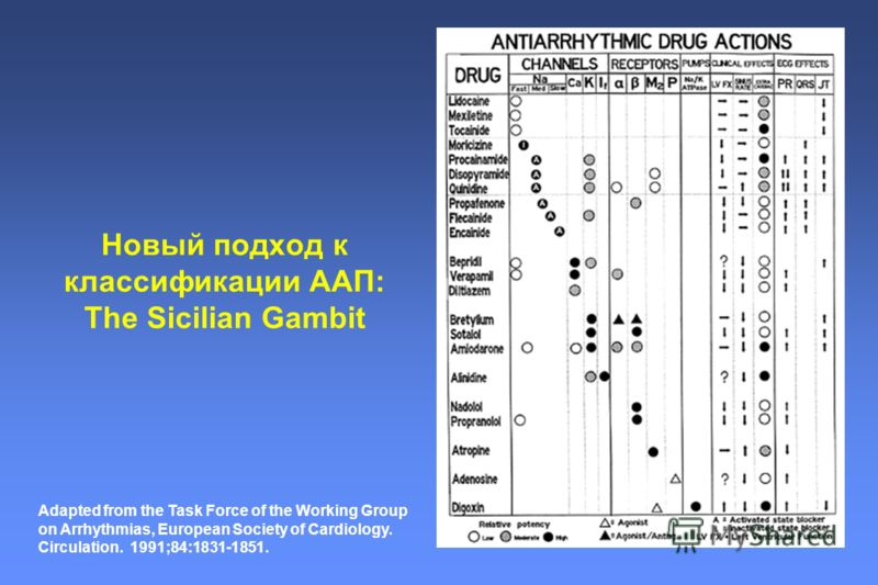 Новый подход к классификации ААП: The Sicilian Gambit Adapted from the Task Force of the Working Group on Arrhythmias, European Society of Cardiology. Circulation. 1991;84:1831-1851.