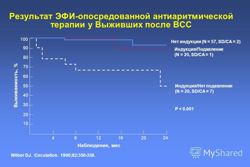 Результат ЭФИ-опосредованной антиаритмической терапии у Выживших после ВСС Wilber DJ. Circulation. 1990;82:350-358. Нет индукции (N = 57, SD/CA = 2) Индукция/Подавление (N = 20, SD/CA = 1) Индукция/Нет подавления (N = 20, SD/CA = 7) P < 0.001 10 20 3