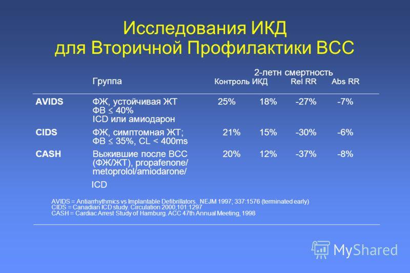 2-летн смертность Группа Контроль ИКДRel RR Abs RR AVIDSФЖ, устойчивая ЖТ 25% 18% -27% -7% ФВ 40% ICD или амиодарон CIDSФЖ, симптомная ЖТ; 21% 15% -30% -6% ФВ 35%, CL < 400ms CASHВыжившие после ВСС 20% 12% -37% -8% (ФЖ/ЖТ), propafenone/ metoprolol/am
