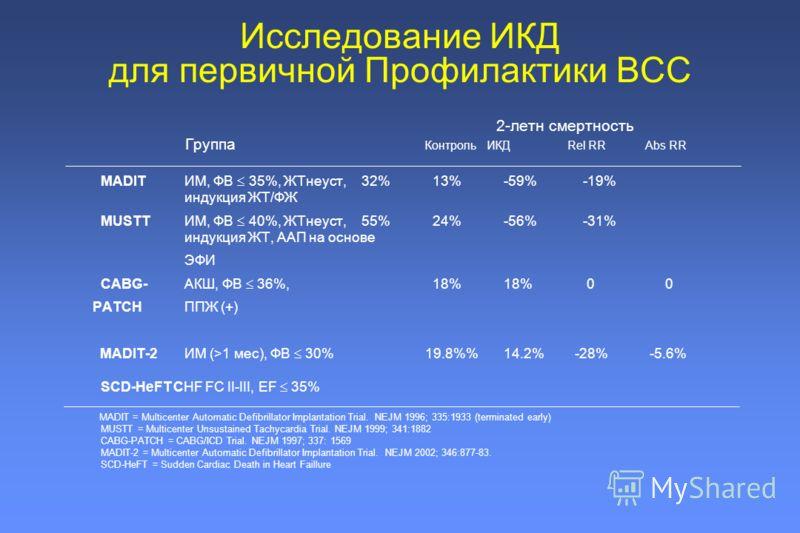 2-летн смертность Группа Контроль ИКДRel RR Abs RR MADIT ИМ, ФВ 35%, ЖТнеуст, 32% 13% -59% -19% индукция ЖТ/ФЖ MUSTT ИМ, ФВ 40%, ЖТнеуст, 55% 24% -56% -31% индукция ЖТ, ААП на основе ЭФИ CABG- АКШ, ФВ 36%, 18% 18% 0 0 PATCH ППЖ (+) MADIT-2 ИМ (>1 мес