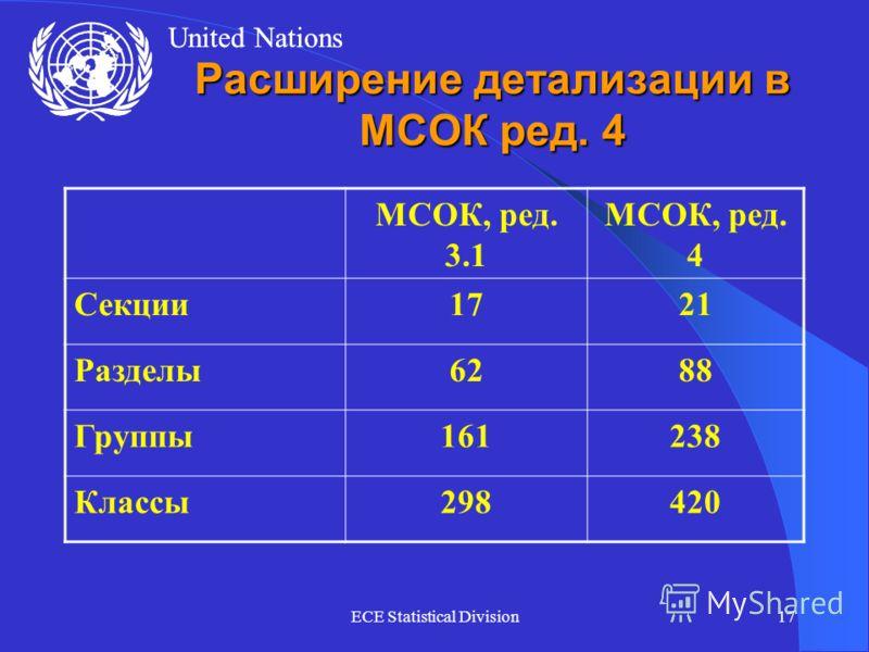 United Nations ECE Statistical Division17 Расширение детализации в МСОК ред. 4 МСОК, ред. 3.1 МСОК, ред. 4 Секции1721 Разделы6288 Группы161238 Классы298420
