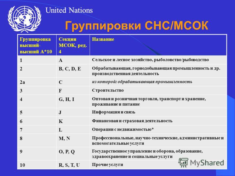 United Nations ECE Statistical Division20 Группировки СНС/МСОК Группировка высший- высший A*10 Секции МСОК, ред. 4 Название 1A Сельское и лесное хозяйство, рыболовство/рыбоводство 2B, C, D, E Обрабатывающая, горнодобывающая промышленность и др. произ
