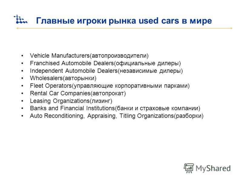 Главные игроки рынка used cars в мире Vehicle Manufacturers(автопроизводители) Franchised Automobile Dealers(официальные дилеры) Independent Automobile Dealers(независимые дилеры) Wholesalers(авторынки) Fleet Operators(управляющие корпоративными парк
