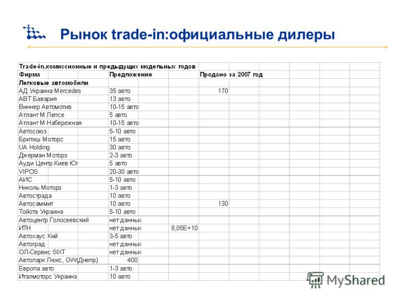 Рынок trade-in:официальные дилеры