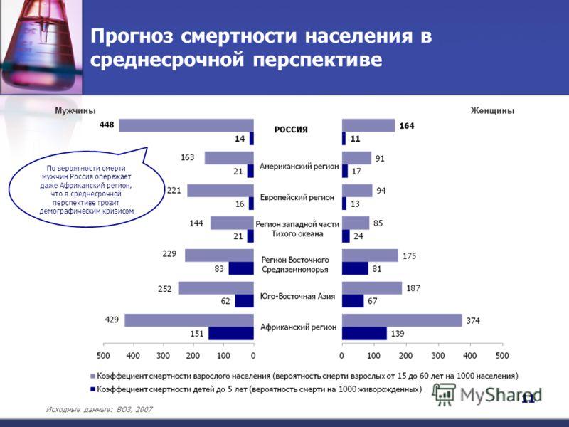 Прогноз смертности населения в среднесрочной перспективе 11 07г. По вероятности смерти мужчин Россия опережает даже Африканский регион, что в среднесрочной перспективе грозит демографическим кризисом Исходные данные: ВОЗ, 2007
