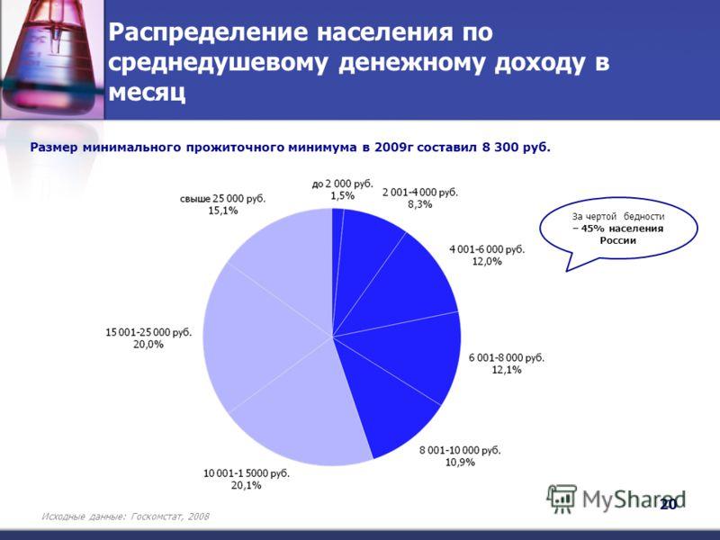 Распределение населения по среднедушевому денежному доходу в месяц Размер минимального прожиточного минимума в 2009г составил 8 300 руб. За чертой бедности – 45% населения России Исходные данные: Госкомстат, 2008 20