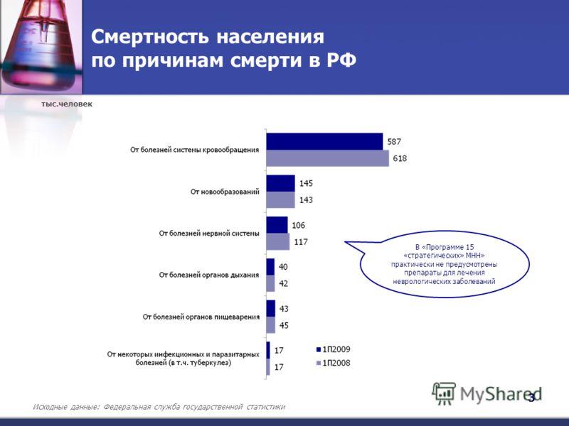Смертность населения по причинам смерти в РФ 3 тыс.человек Исходные данные: Федеральная служба государственной статистики В «Программе 15 «стратегических» МНН» практически не предусмотрены препараты для лечения неврологических заболеваний