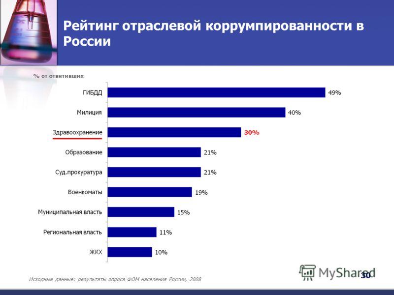 Рейтинг отраслевой коррумпированности в России 30 Исходные данные: результаты опроса ФОМ населения России, 2008 % от ответивших