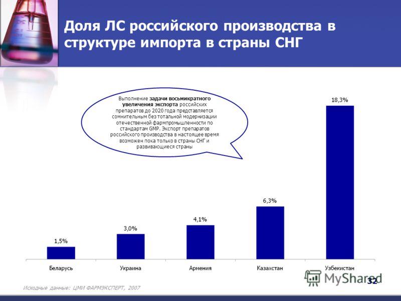 Доля ЛС российского производства в структуре импорта в страны СНГ Выполнение задачи восьмикратного увеличения экспорта российских препаратов до 2020 года представляется сомнительным без тотальной модернизации отечественной фармпромышленности по станд
