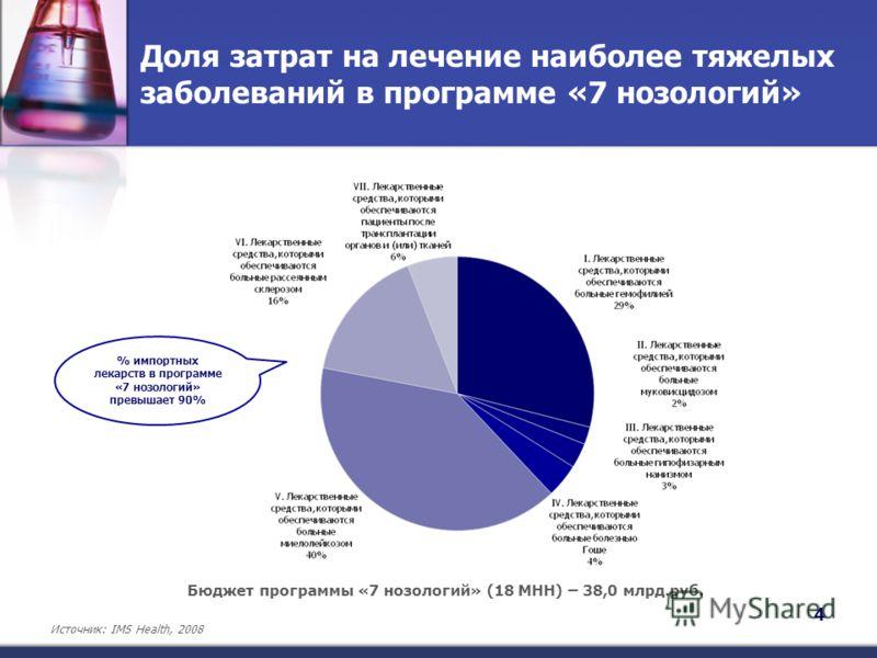 Доля затрат на лечение наиболее тяжелых заболеваний в программе «7 нозологий» 4 Источник: IMS Health, 2008 Бюджет программы «7 нозологий» (18 МНН) – 38,0 млрд.руб. % импортных лекарств в программе «7 нозологий» превышает 90%