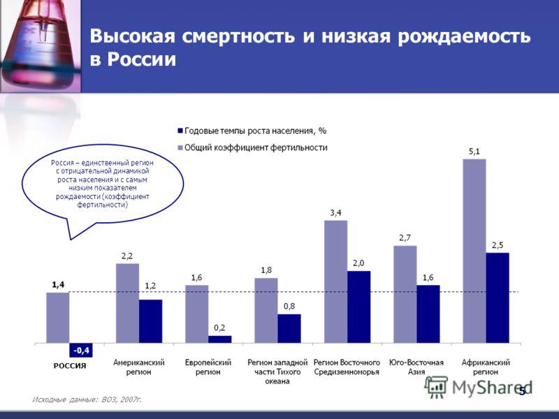 Высокая смертность и низкая рождаемость в России 5 Исходные данные: ВОЗ, 2007г. Россия – единственный регион с отрицательной динамикой роста населения и с самым низким показателем рождаемости (коэффициент фертильности) РОССИЯ