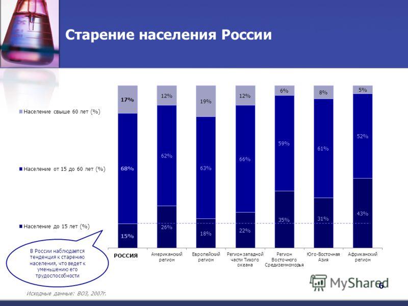 Старение населения России 6 В России наблюдается тенденция к старению населения, что ведет к уменьшению его трудоспособности Исходные данные: ВОЗ, 2007г. РОССИЯ