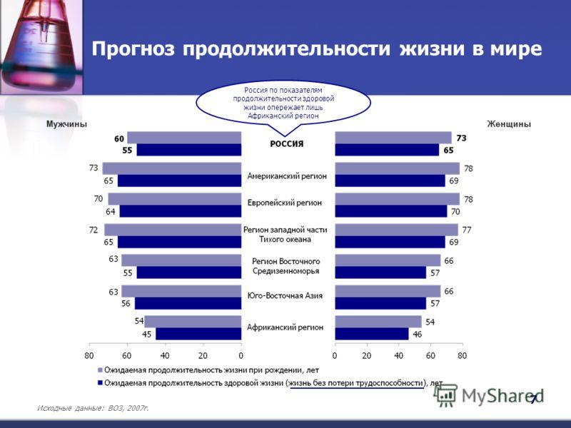 Прогноз продолжительности жизни в мире Исходные данные: ВОЗ, 2007г. 7 Россия по показателям продолжительности здоровой жизни опережает лишь Африканский регион