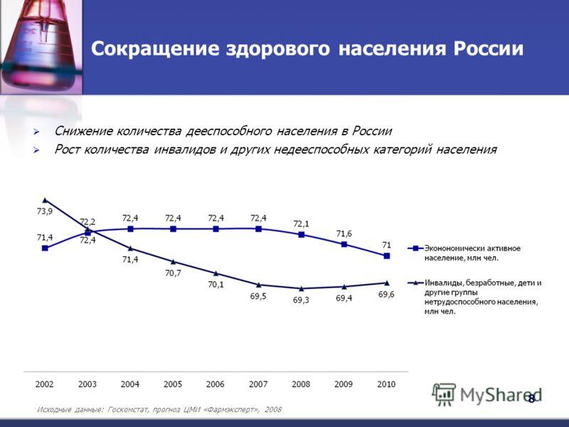 Сокращение здорового населения России 8 Снижение количества дееспособного населения в России Рост количества инвалидов и других недееспособных категорий населения Исходные данные: Госкомстат, прогноз ЦМИ «Фармэксперт», 2008