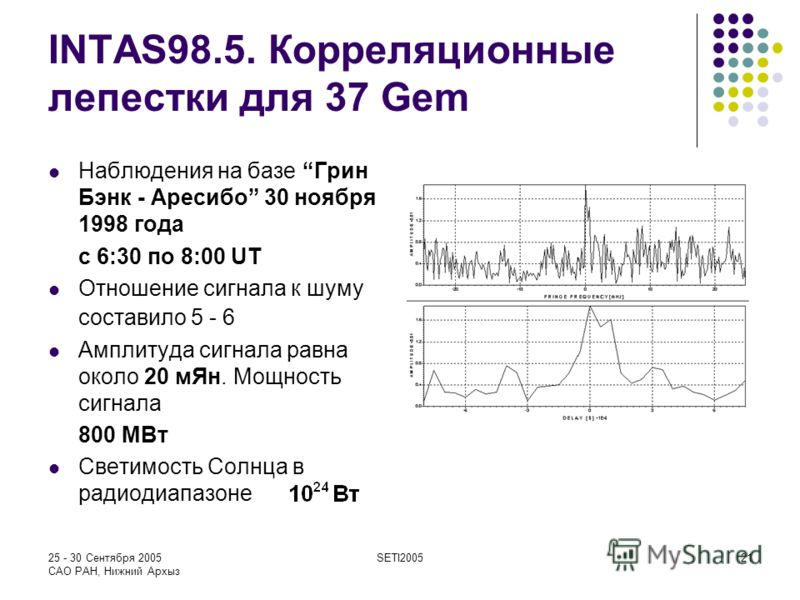 25 - 30 Сентября 2005 САО РАН, Нижний Архыз SETI200521 INTAS98.5. Корреляционные лепестки для 37 Gem Наблюдения на базеГрин Бэнк - Аресибо 30 ноября 1998 года с 6:30 по 8:00 UT Отношение сигнала к шуму составило 5 - 6 Амплитуда сигнала равна около 20