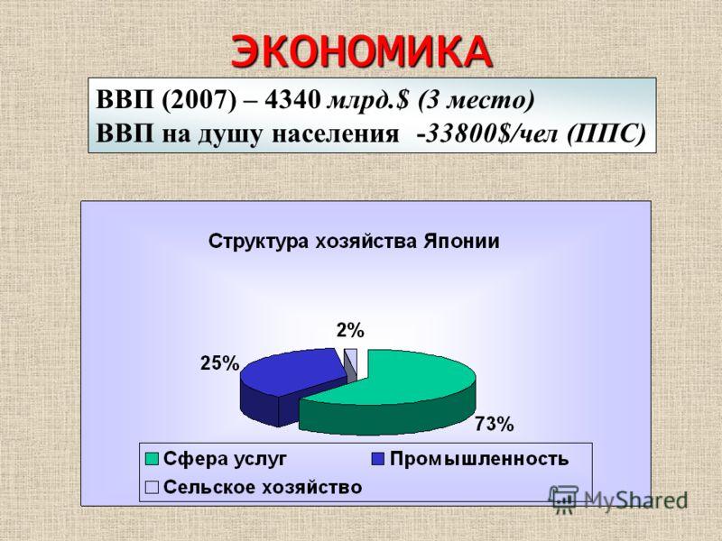 ЭКОНОМИКА ВВП (2007) – 4340 млрд.$ (3 место) ВВП на душу населения -33800$/чел (ППС)
