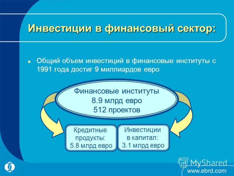 Инвестиции в финансовый сектор: Общий объем инвестиций в финансовые институты с 1991 года достиг 9 миллиардов евро Финансовые институты 8.9 млрд евро 512 проектов Инвестиции в капитал: 3.1 млрд евро Кредитные продукты: 5.8 млрд евро