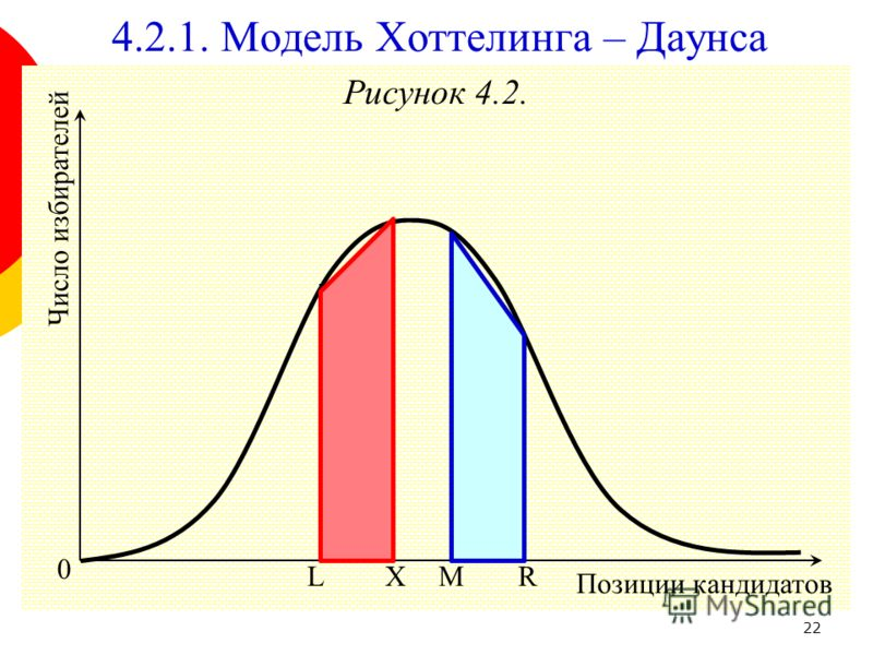 22 Рисунок 4.2. 0 Позиции кандидатов Число избирателей L 4.2.1. Модель Хоттелинга – Даунса RXM