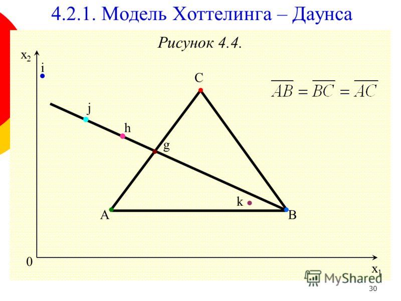 30 Рисунок 4.4. 0 x1x1 x2x2 g i h k C BA 4.2.1. Модель Хоттелинга – Даунса j