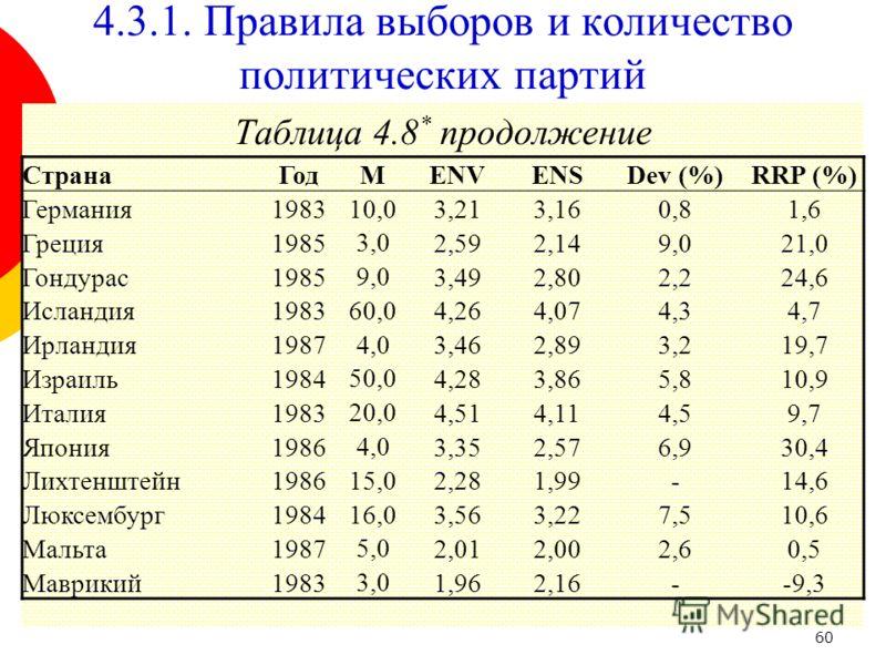 60 Таблица 4.8 * продолжение СтранаГодМENVENSDev (%)RRP (%) Германия198310,03,213,160,81,6 Греция1985 3,0 2,592,149,021,0 Гондурас1985 9,0 3,492,802,224,6 Исландия1983 60,0 4,264,074,34,7 Ирландия1987 4,0 3,462,893,219,7 Израиль1984 50,0 4,284,283,86