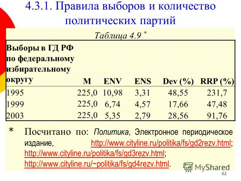 62 Таблица 4.9 * * Посчитано по: Политика, Электронное периодическое издание, http://www.cityline.ru/politika/fs/gd2rezv.html; http://www.cityline.ru/politika/fs/gd3rezv.html; http://www.cityline.ru/~politika/fs/gd4rezv.html.http://www.cityline.ru/po