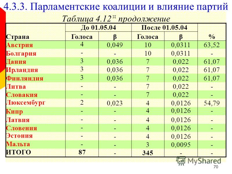70 Таблица 4.12 продолжение До 01.05.04После 01.05.04 СтранаГолосаβ β% Австрия 4 0,049100,031163,52 Болгария - -100,0311- Дания 3 0,03670,02261,07 Ирландия 3 0,03670,02261,07 Финляндия 3 0,03670,02261,07 Литва - -70,022- Словакия - -70,022- Люксембур