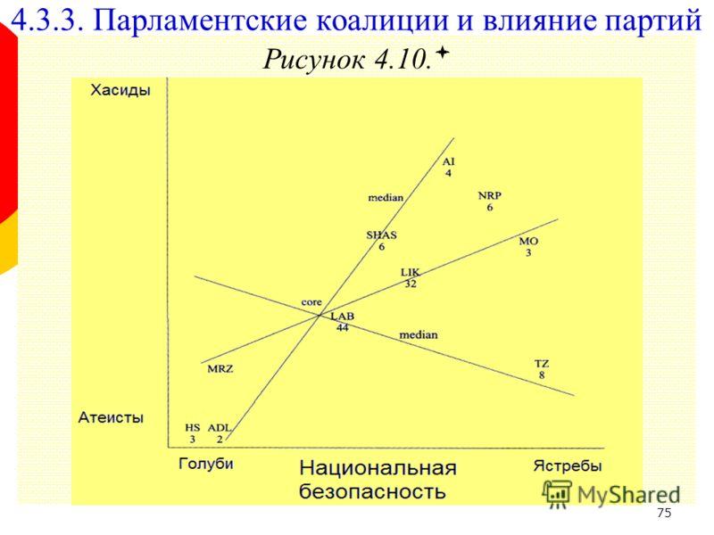 75 Рисунок 4.10. 4.3.3. Парламентские коалиции и влияние партий