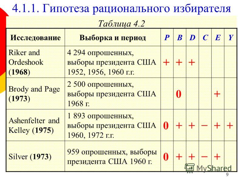 9 Таблица 4.2 ИсследованиеВыборка и периодPBDCEY Riker and Ordeshook (1968) 4 294 опрошенных, выборы президента США 1952, 1956, 1960 г.г. +++ Brody and Page (1973) 2 500 опрошенных, выборы президента США 1968 г. 0+ Ashenfelter and Kelley (1975) 1 893