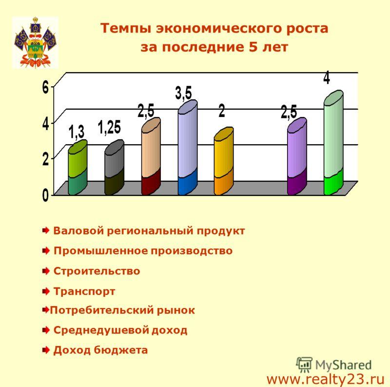 Темпы экономического роста за последние 5 лет Валовой региональный продукт Промышленное производство Строительство Транспорт Потребительский рынок Среднедушевой доход Доход бюджета www.realty23.ru