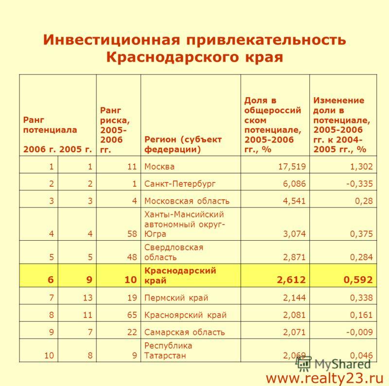 Инвестиционная привлекательность Краснодарского края Ранг потенциала 2006 г. 2005 г. Ранг риска, 2005- 2006 гг. Регион (субъект федерации) Доля в общероссий ском потенциале, 2005-2006 гг., % Изменение доли в потенциале, 2005-2006 гг. к 2004- 2005 гг.