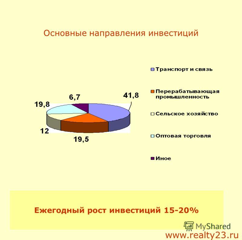 Основные направления инвестиций Ежегодный рост инвестиций 15-20% www.realty23.ru