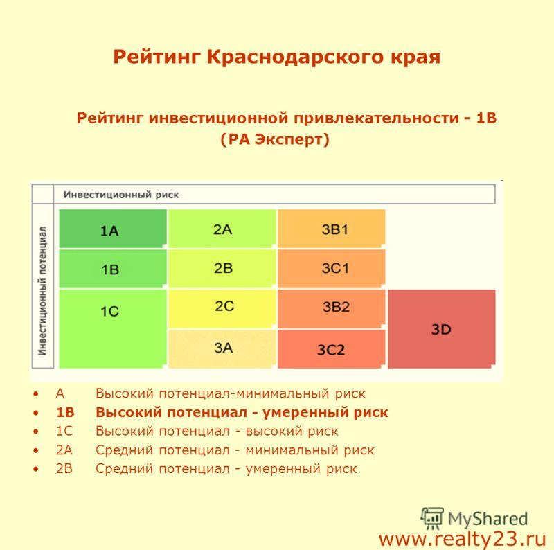 Рейтинг Краснодарского края Рейтинг инвестиционной привлекательности - 1В (РА Эксперт) AВысокий потенциал-минимальный риск 1BВысокий потенциал - умеренный риск 1CВысокий потенциал - высокий риск 2AСредний потенциал - минимальный риск 2BСредний потенц