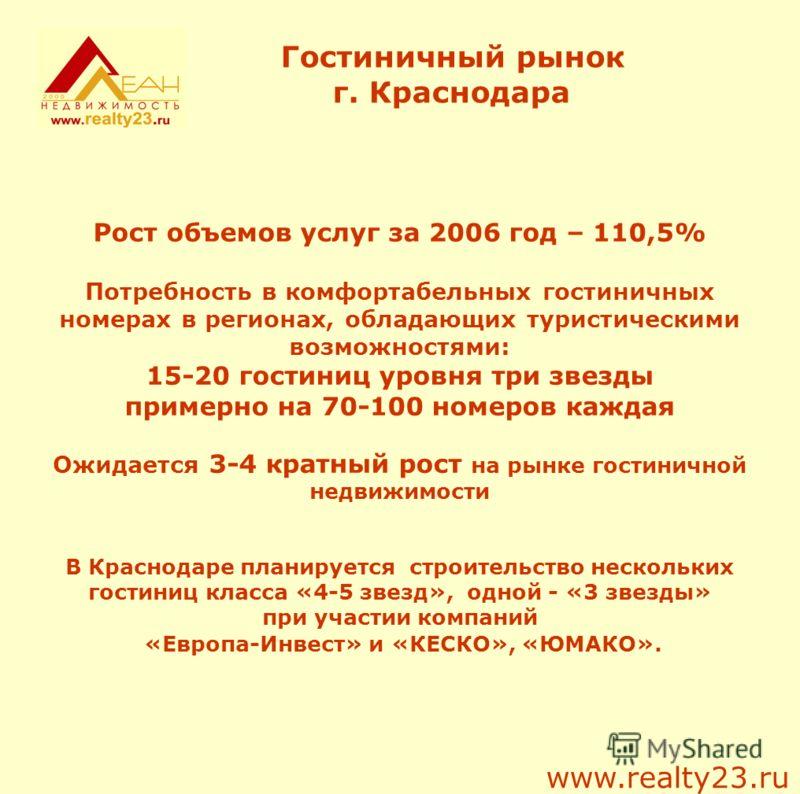 Гостиничный рынок г. Краснодара Рост объемов услуг за 2006 год – 110,5% Потребность в комфортабельных гостиничных номерах в регионах, обладающих туристическими возможностями: 15-20 гостиниц уровня три звезды примерно на 70-100 номеров каждая Ожидаетс
