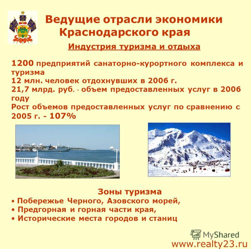 Ведущие отрасли экономики Краснодарского края Индустрия туризма и отдыха 1200 предприятий санаторно-курортного комплекса и туризма 12 млн. человек отдохнувших в 2006 г. 21,7 млрд. руб. - объем предоставленных услуг в 2006 году Рост объемов предоставл