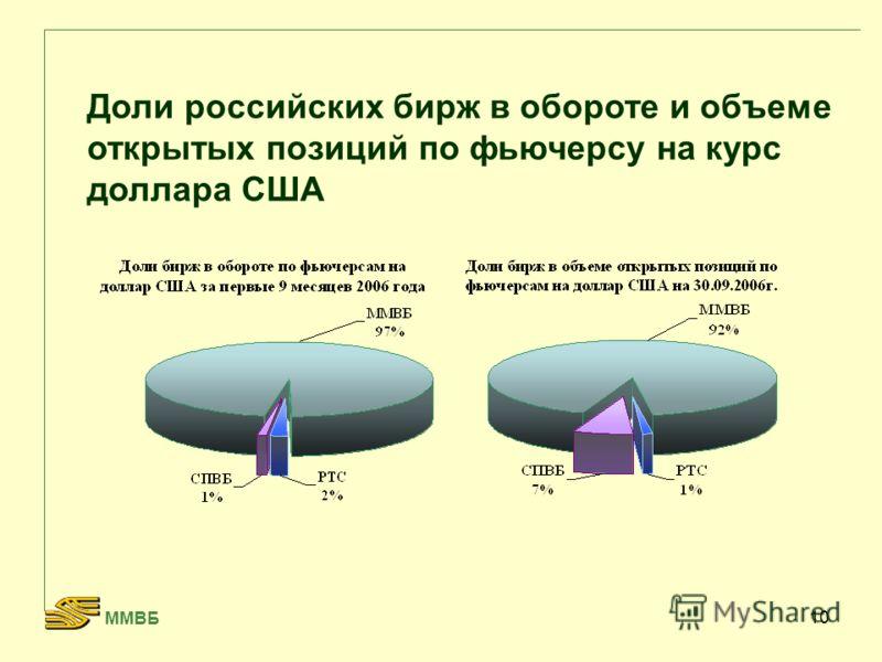 10 Доли российских бирж в обороте и объеме открытых позиций по фьючерсу на курс доллара США ММВБ