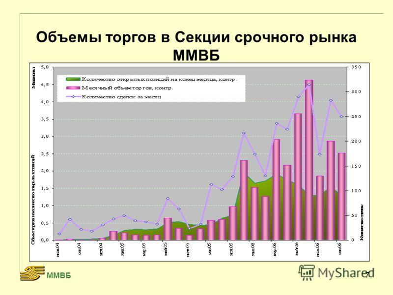 7 Объемы торгов в Секции срочного рынка ММВБ ММВБ