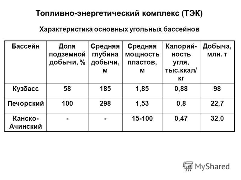 Топливно-энергетический комплекс (ТЭК) Характеристика основных угольных бассейнов БассейнДоля подземной добычи, % Средняя глубина добычи, м Средняя мощность пластов, м Калорий- ность угля, тыс.ккал/ кг Добыча, млн. т Кузбасс581851,850,8898 Печорский1
