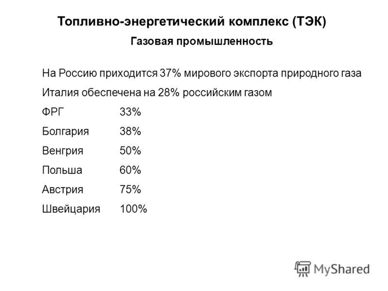 Топливно-энергетический комплекс (ТЭК) Газовая промышленность На Россию приходится 37% мирового экспорта природного газа Италия обеспечена на 28% российским газом ФРГ 33% Болгария 38% Венгрия 50% Польша 60% Австрия 75% Швейцария 100%