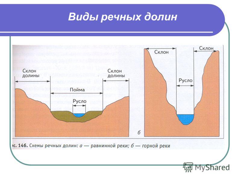 Виды речных долин