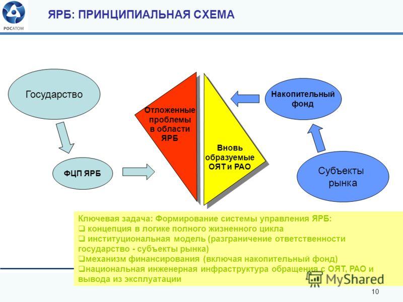 10 Ключевая задача: Формирование системы управления ЯРБ: концепция в логике полного жизненного цикла институциональная модель (разграничение ответственности государство - субъекты рынка) механизм финансирования (включая накопительный фонд) национальн