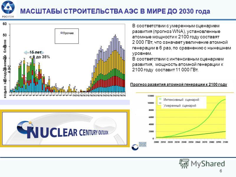 6 В соответствии с умеренным сценарием развития (прогноз WNA), установленные атомные мощности к 2100 году составят 2 000 ГВт, что означает увеличение атомной генерации в 6 раз, по сравнению с нынешнем уровнем. В соответствии с интенсивным сценарием р