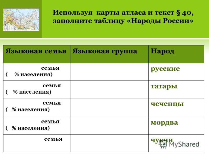Используя карты атласа и текст § 40, заполните таблицу «Народы России» Языковая семьяЯзыковая группаНарод семья ( % населения) русские семья ( % населения) татары семья ( % населения) чеченцы семья ( % населения) мордва семья чукчи