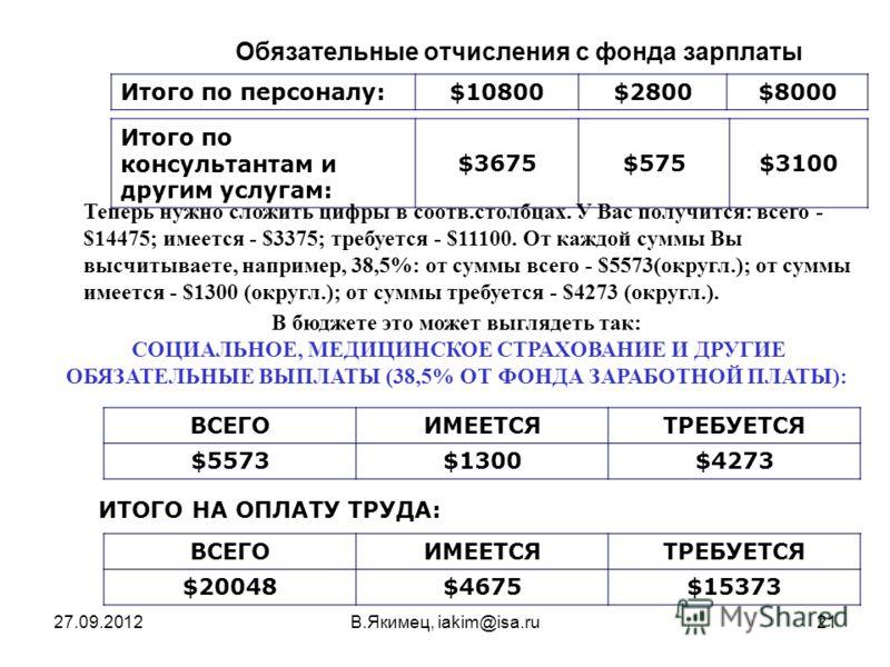 27.09.2012В.Якимец, iakim@isa.ru21 Обязательные отчисления с фонда зарплаты Итого по персоналу:$10800$2800$8000 Итого по консультантам и другим услугам: $3675$575$3100 Теперь нужно сложить цифры в соотв.столбцах. У Вас получится: всего - $14475; имее