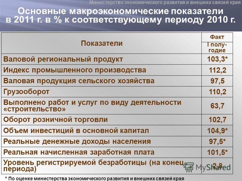 Основные макроэкономические показатели в 2011 г. в % к соответствующему периоду 2010 г. Показатели Факт I полу- годие Валовой региональный продукт 103,3* Индекс промышленного производства 112,2 Валовая продукция сельского хозяйства 97,5 Грузооборот 1
