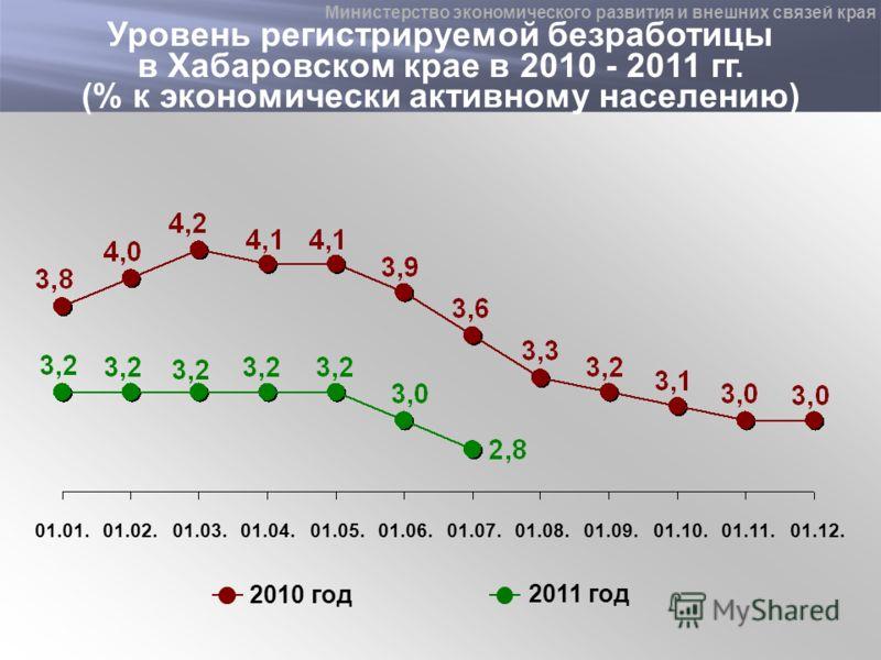 2010 год 2011 год Уровень регистрируемой безработицы в Хабаровском крае в 2010 - 2011 гг. (% к экономически активному населению) 01.01.01.02.01.03.01.04.01.05.01.06.01.07.01.08.01.09.01.10.01.11.01.12. Министерство экономического развития и внешних с