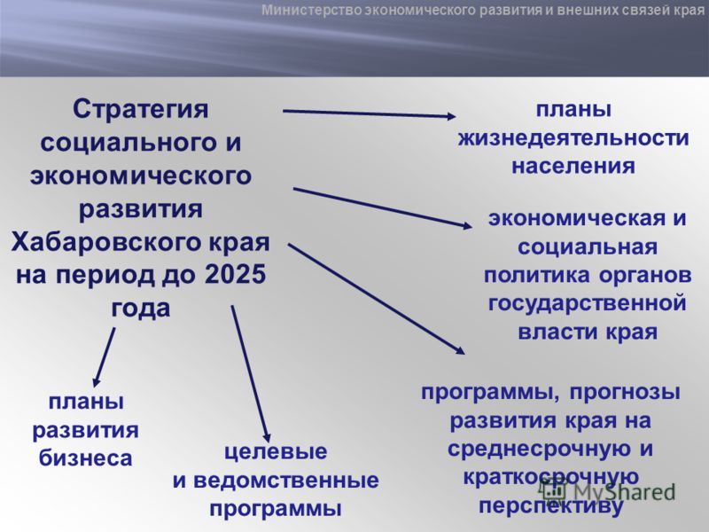 Стратегия социального и экономического развития Хабаровского края на период до 2025 года экономическая и социальная политика органов государственной власти края программы, прогнозы развития края на среднесрочную и краткосрочную перспективу целевые и
